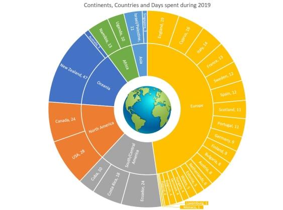 graph - continents globe