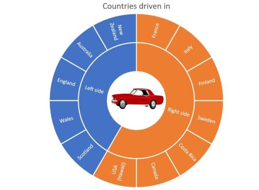 graph - driven wit car